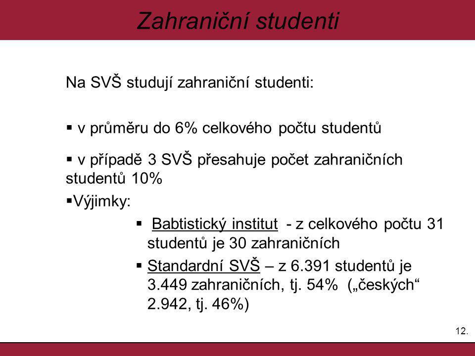 12. Zahraniční studenti Na SVŠ studují zahraniční studenti:  v průměru do 6% celkového počtu studentů  v případě 3 SVŠ přesahuje počet zahraničních