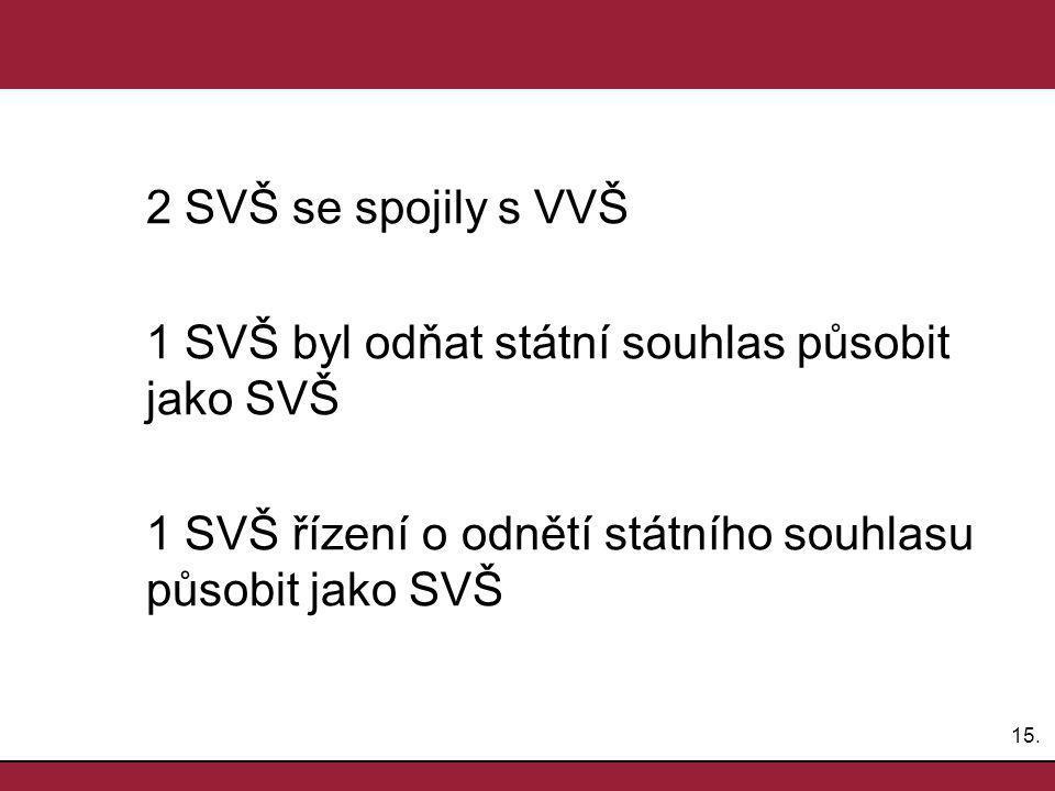 15. 2 SVŠ se spojily s VVŠ 1 SVŠ byl odňat státní souhlas působit jako SVŠ 1 SVŠ řízení o odnětí státního souhlasu působit jako SVŠ