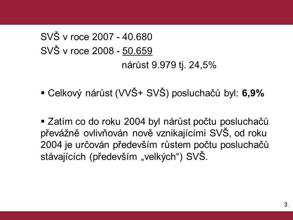 3.3. SVŠ v roce 2007 - 40.680 SVŠ v roce 2008 - 50.659 nárůst 9.979 tj.