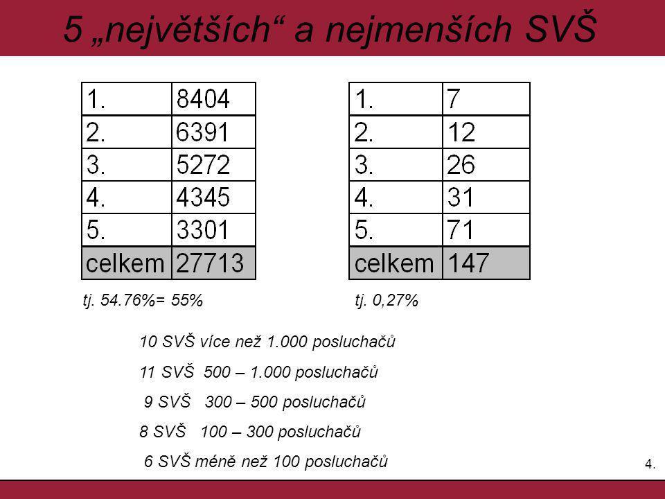 """4.4. 5 """"největších a nejmenších SVŠ tj. 54.76%= 55%tj."""