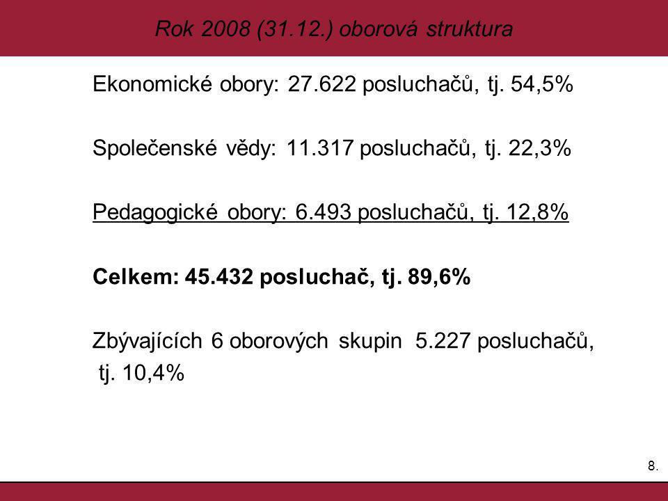 8.8. Rok 2008 (31.12.) oborová struktura Ekonomické obory: 27.622 posluchačů, tj.