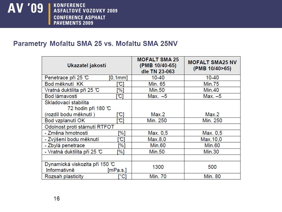 16 Parametry Mofaltu SMA 25 vs. Mofaltu SMA 25NV