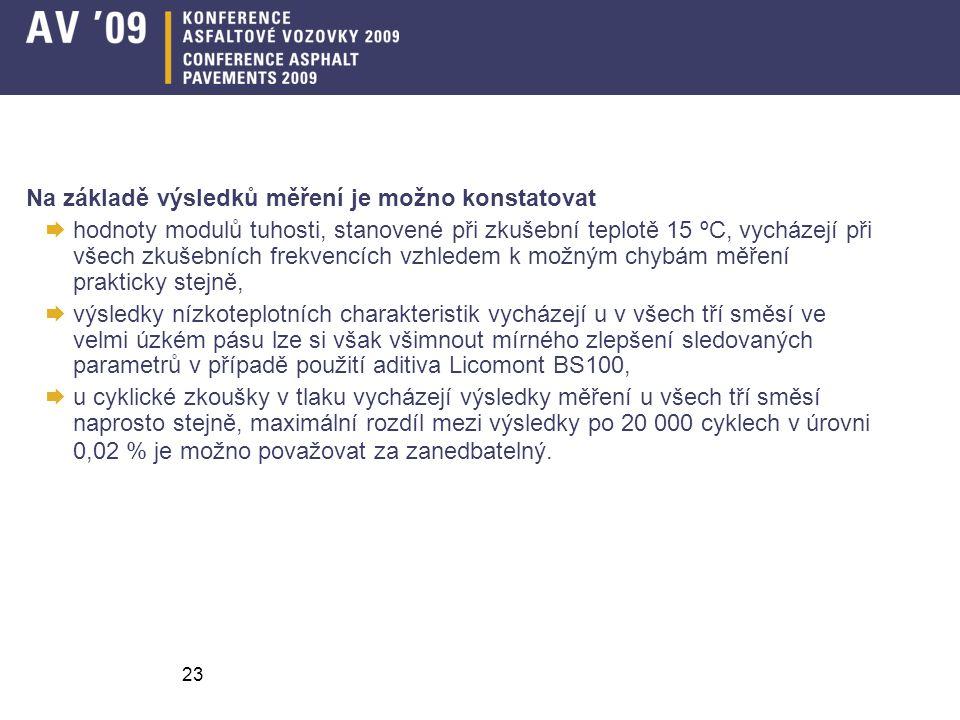 23 Na základě výsledků měření je možno konstatovat  hodnoty modulů tuhosti, stanovené při zkušební teplotě 15 ºC, vycházejí při všech zkušebních frekvencích vzhledem k možným chybám měření prakticky stejně,  výsledky nízkoteplotních charakteristik vycházejí u v všech tří směsí ve velmi úzkém pásu lze si však všimnout mírného zlepšení sledovaných parametrů v případě použití aditiva Licomont BS100,  u cyklické zkoušky v tlaku vycházejí výsledky měření u všech tří směsí naprosto stejně, maximální rozdíl mezi výsledky po 20 000 cyklech v úrovni 0,02 % je možno považovat za zanedbatelný.
