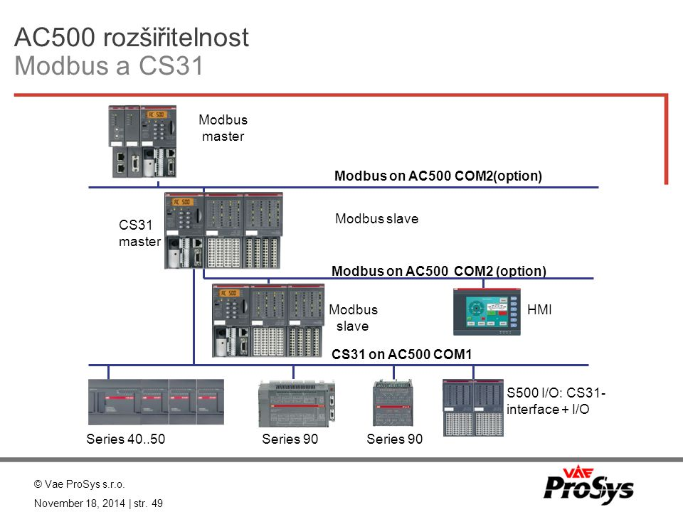 AC500 rozšiřitelnost Modbus a CS31 Series 40..50 CS31 on AC500 COM1 Modbus on AC500 COM2 (option) HMI Modbus slave Series 90 Modbus on AC500 COM2(opti