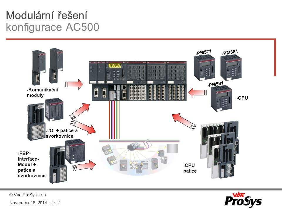 Modulární řešení konfigurace AC500  Komunikační moduly  I/O + patice a svorkovnice  FBP- Interface- Modul + patice a svorkovnice  PM571  PM581 