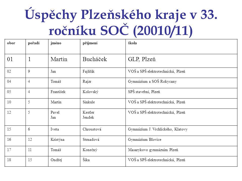 Úspěchy Plzeňského kraje v 33. ročníku SOČ (20010/11) oborpořadíjménopříjmeníškola 011MartinBucháčekGLP, Plzeň 029JanFajfrlíkVOŠ a SPŠ elektrotechnick