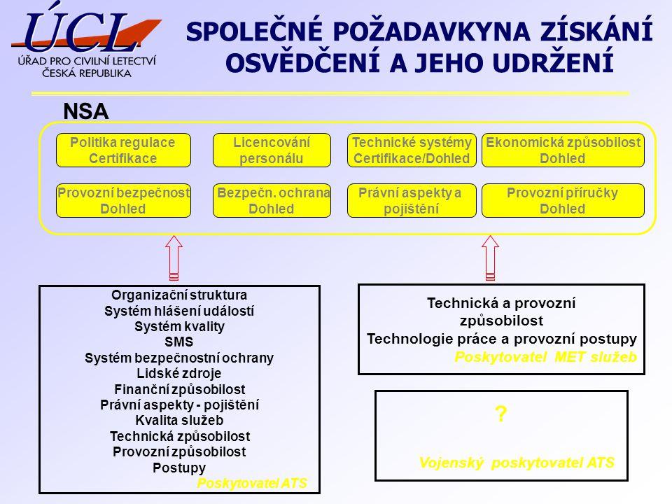 SPOLEČNÉ POŽADAVKYNA ZÍSKÁNÍ OSVĚDČENÍ A JEHO UDRŽENÍ Politika regulace Certifikace Provozní bezpečnost Dohled Bezpečn.