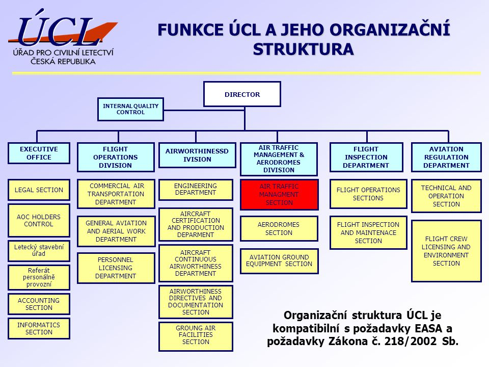 FUNKCE ÚCL A JEHO ORGANIZAČNÍ STRUKTURA AIRCRAFT CERTIFICATION AND PRODUCTION DEPARMENT DIRECTOR AIRWORTHINESSD IVISION EXECUTIVE OFFICE FLIGHT OPERAT