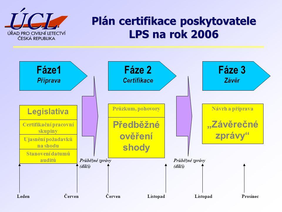 Fáze1 Příprava Legislativa Certifikační pracovní skupiny Ujasnění požadavků na shodu Stanovení datumů auditů Fáze 2 Certifikace Fáze 3 Závěr Průzkum,