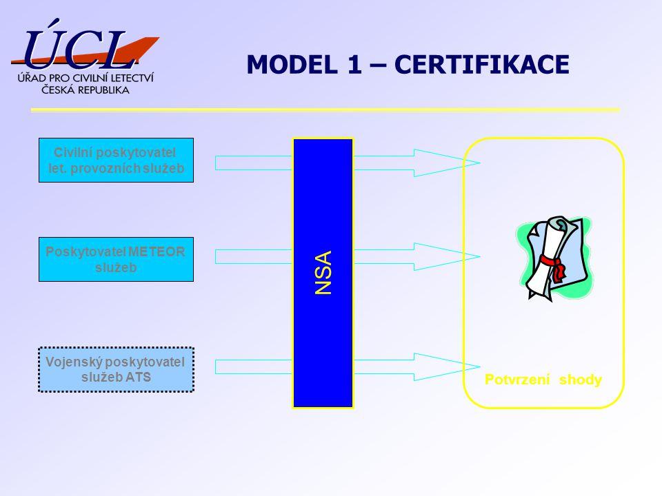 Vojenský poskytovatel služeb ATS Civilní poskytovatel let. provozních služeb Poskytovatel METEOR služeb NSA Potvrzení shody MODEL 1 – CERTIFIKACE