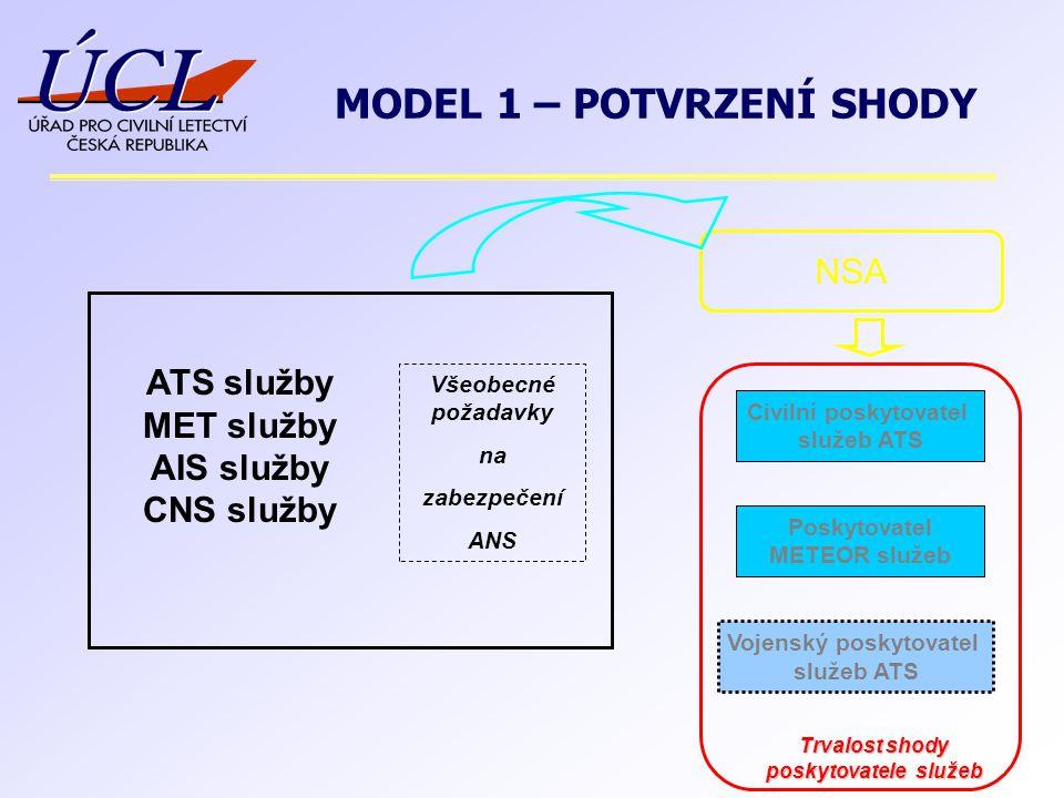 ATS služby MET služby AIS služby CNS služby Všeobecné požadavky na zabezpečení ANS NSA Civilní poskytovatel služeb ATS Poskytovatel METEOR služeb Voje
