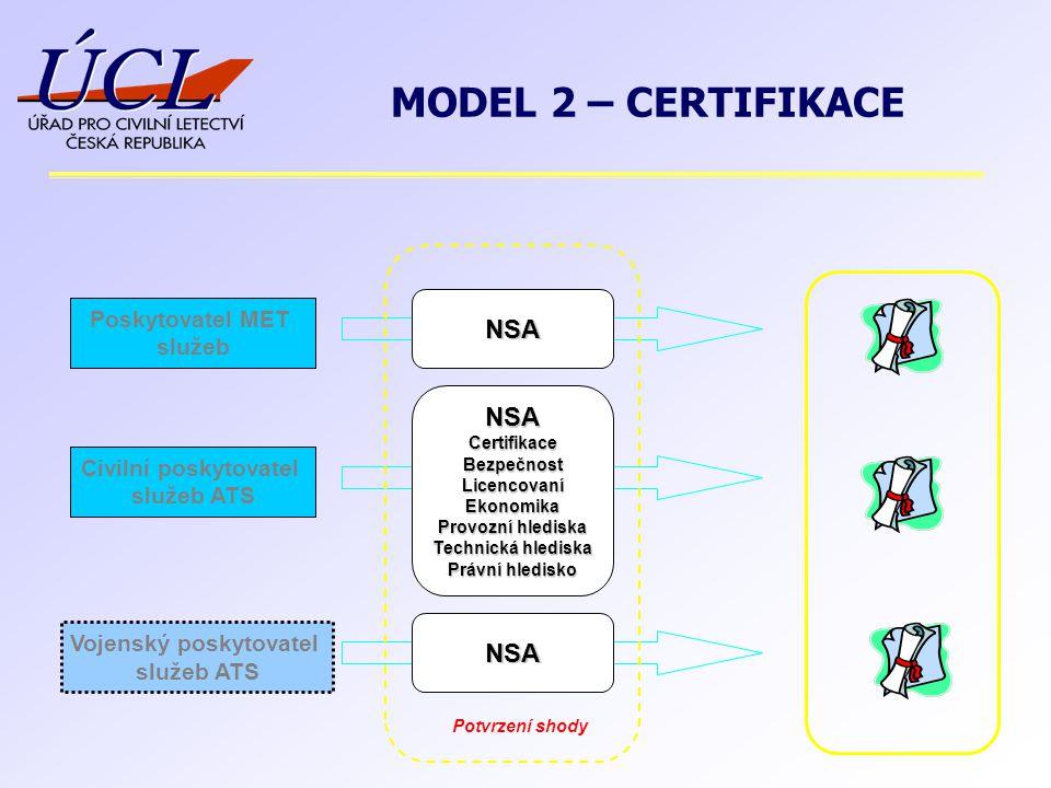Vojenský poskytovatel služeb ATS Civilní poskytovatel služeb ATS Poskytovatel MET služeb NSA NSACertifikaceBezpečnostLicencovaníEkonomika Provozní hlediska Technická hlediska Právní hledisko NSA Potvrzení shody MODEL 2 – CERTIFIKACE