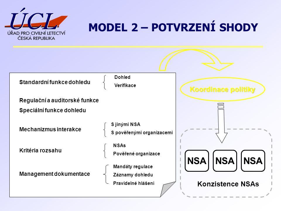 Standardní funkce dohledu Dohled Verifikace Mechanizmus interakce S jinými NSA S pověřenými organizacemi Kritéria rozsahu NSAs Pověřené organizace Man