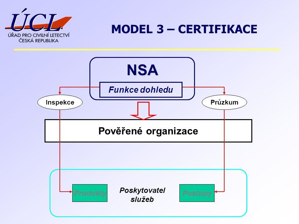 NSA Pověřené organizace ProduktyPostupy Poskytovatel služeb InspekcePrůzkum Funkce dohledu MODEL 3 – CERTIFIKACE