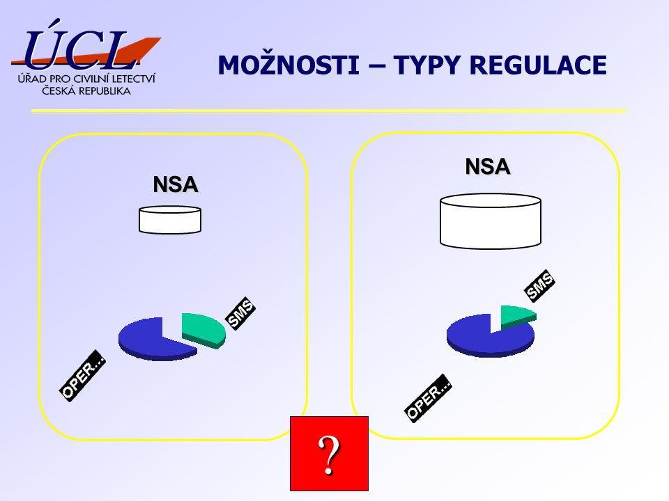 NSA NSA ? MOŽNOSTI – TYPY REGULACE