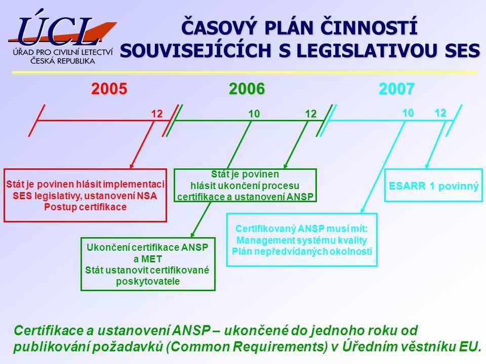200520062007 Stát je povinen hlásit implementaci SES legislativy, ustanovení NSA Postup certifikace Ukončení certifikace ANSP a MET Stát ustanovit cer