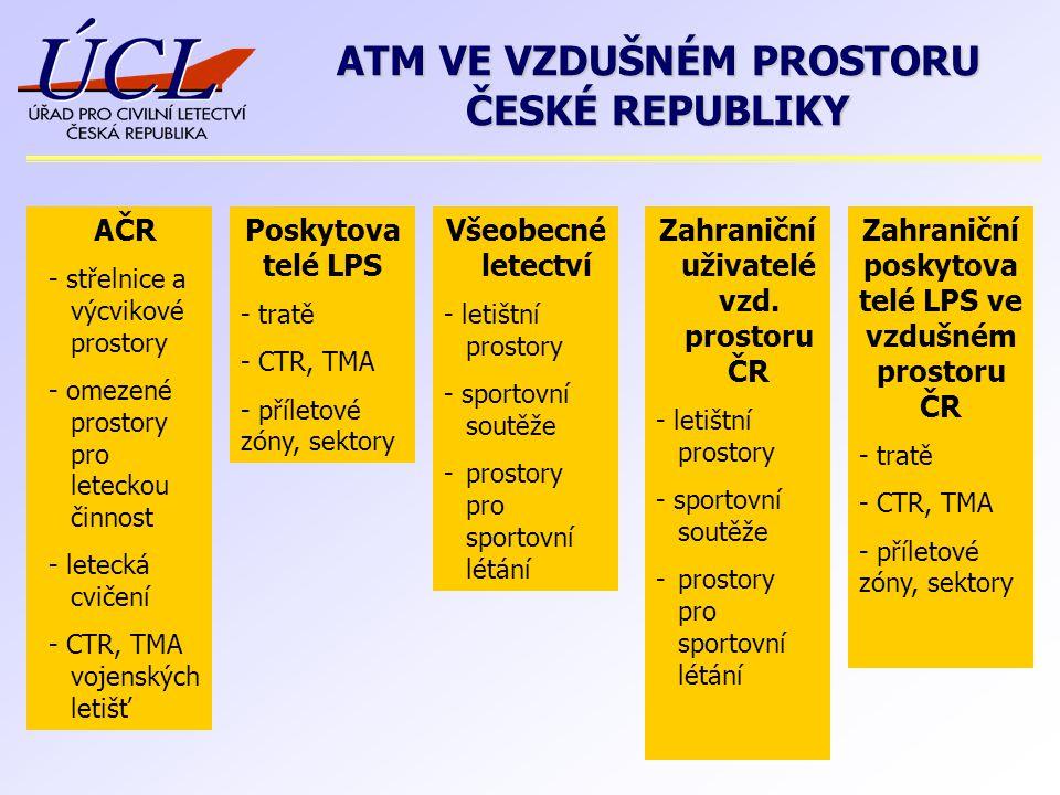 AČR - střelnice a výcvikové prostory - omezené prostory pro leteckou činnost - letecká cvičení - CTR, TMA vojenských letišť Poskytova telé LPS - tratě - CTR, TMA - příletové zóny, sektory Zahraniční uživatelé vzd.