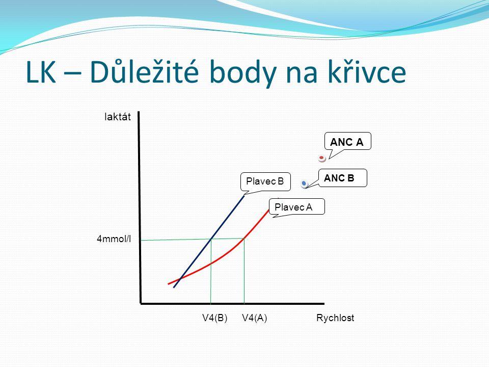 LK – Důležité body na křivce Plavec B Plavec A ANC A ANC B laktát 4mmol/l V4(B) V4(A) Rychlost