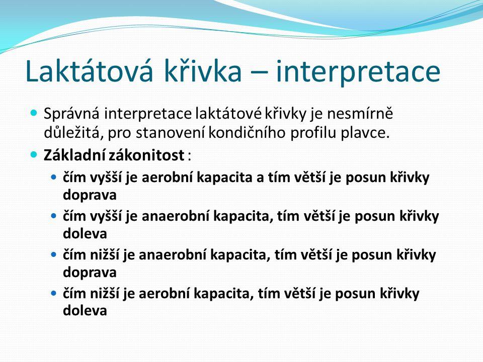 Laktátová křivka – interpretace Správná interpretace laktátové křivky je nesmírně důležitá, pro stanovení kondičního profilu plavce. Základní zákonito
