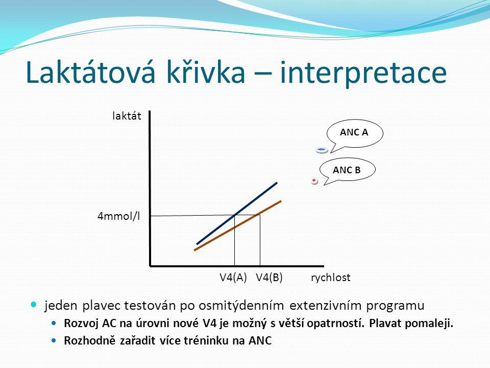Laktátová křivka – interpretace V4(A) V4(B) rychlost laktát jeden plavec testován po osmitýdenním extenzivním programu Rozvoj AC na úrovni nové V4 je