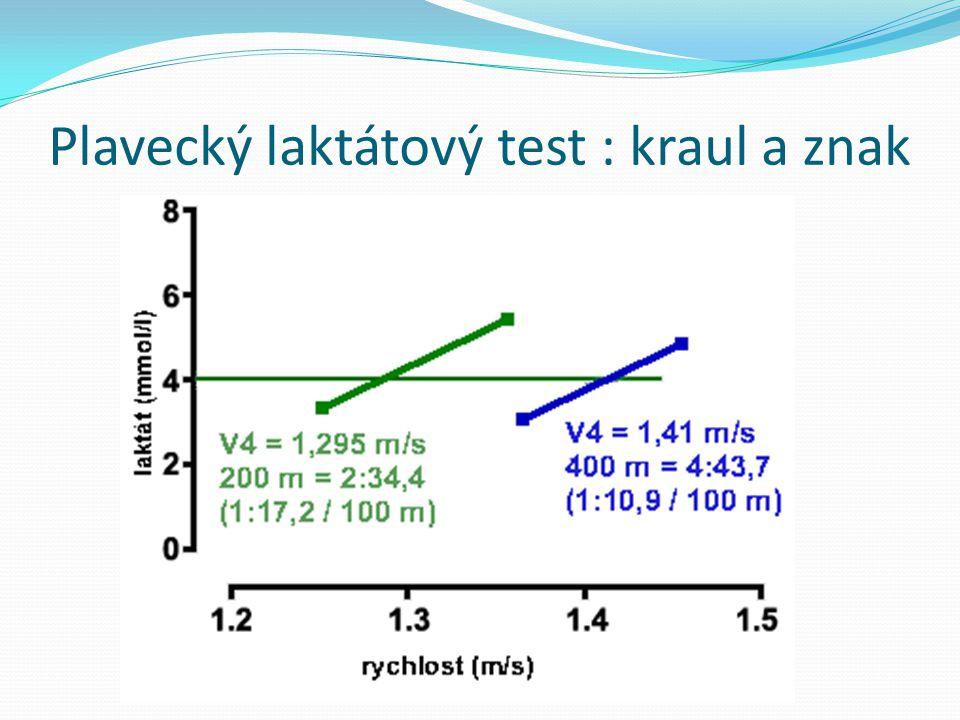 Plavecký laktátový test : kraul a znak