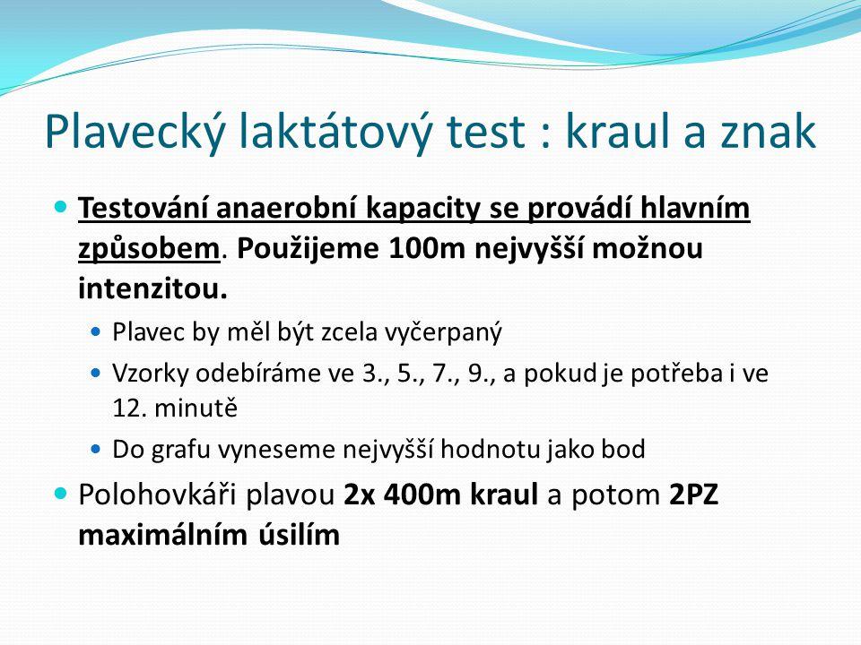 Testování anaerobní kapacity se provádí hlavním způsobem. Použijeme 100m nejvyšší možnou intenzitou. Plavec by měl být zcela vyčerpaný Vzorky odebírám