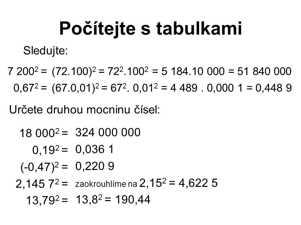 Počítejte s tabulkami 7 200 2 = Sledujte: (72.100) 2 = 72 2.100 2 = 5 184.10 000 = 51 840 000 18 000 2 = 0,19 2 = (-0,47) 2 = 2,145 7 2 = 13,79 2 = 324 000 000 0,036 1 0,220 9 zaokrouhlíme na 2,15 2 = 4,622 5 13,8 2 = 190,44 Určete druhou mocninu čísel: 0,67 2 =(67.0,01) 2 = 67 2.