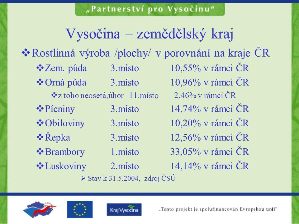 5 Vysočina – zemědělský kraj  Rostlinná výroba /produkce/ v porovnání na kraje ČR  Pícniny2.místo14,24% v rámci ČR  Obiloviny4.místo 9,33% v rámci ČR  Řepka 3.místo 11,83% v rámci ČR  Brambory 1.místo 35,55% v rámci ČR  Luskoviny2.místo12,91% v rámci ČR  Stav sklizně 2004, zdroj ČSÚ