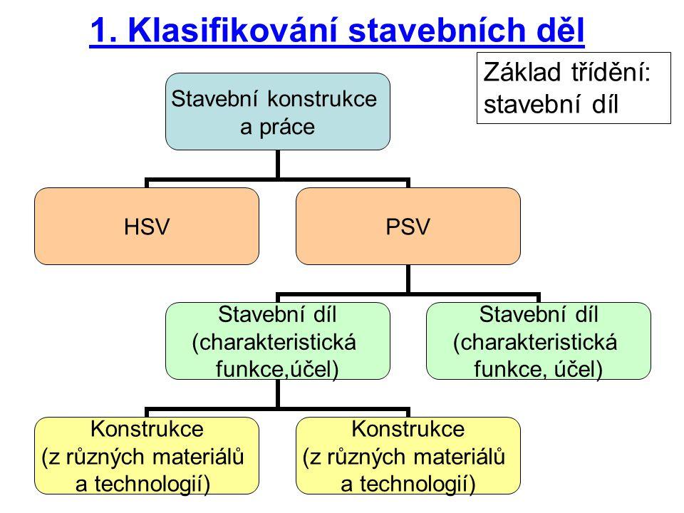 1. Klasifikování stavebních děl Stavební konstrukce a práce HSVPSV Stavební díl (charakteristická funkce,účel) Konstrukce (z různých materiálů a techn