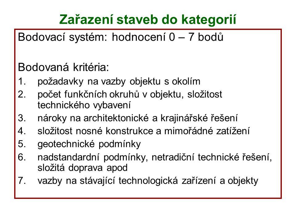 Zařazení staveb do kategorií Bodovací systém: hodnocení 0 – 7 bodů Bodovaná kritéria: 1.požadavky na vazby objektu s okolím 2.počet funkčních okruhů v