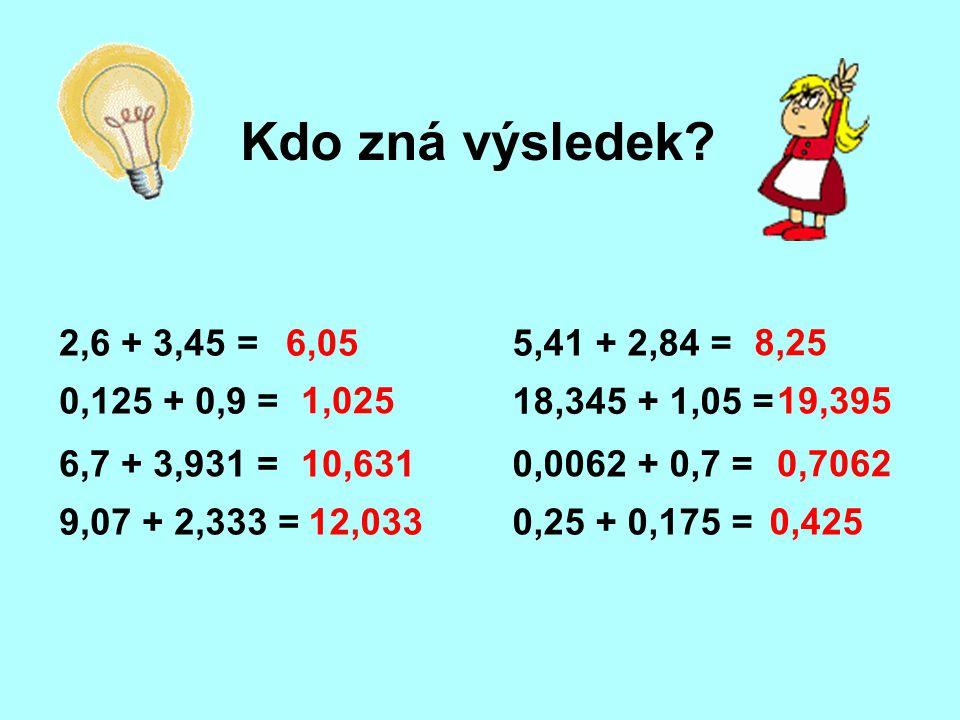 Kdo zná výsledek? 2,6 + 3,45 =6,05 0,125 + 0,9 = 1,025 6,7 + 3,931 =10,631 9,07 + 2,333 =12,033 5,41 + 2,84 = 8,25 18,345 + 1,05 = 19,395 0,0062 + 0,7