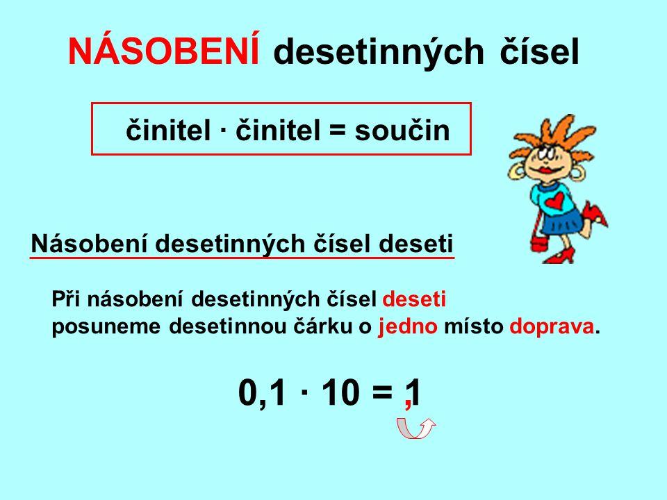 Při násobení desetinných čísel deseti posuneme desetinnou čárku o jedno místo doprava. NÁSOBENÍ desetinných čísel činitel · činitel = součin 0,1 · 10