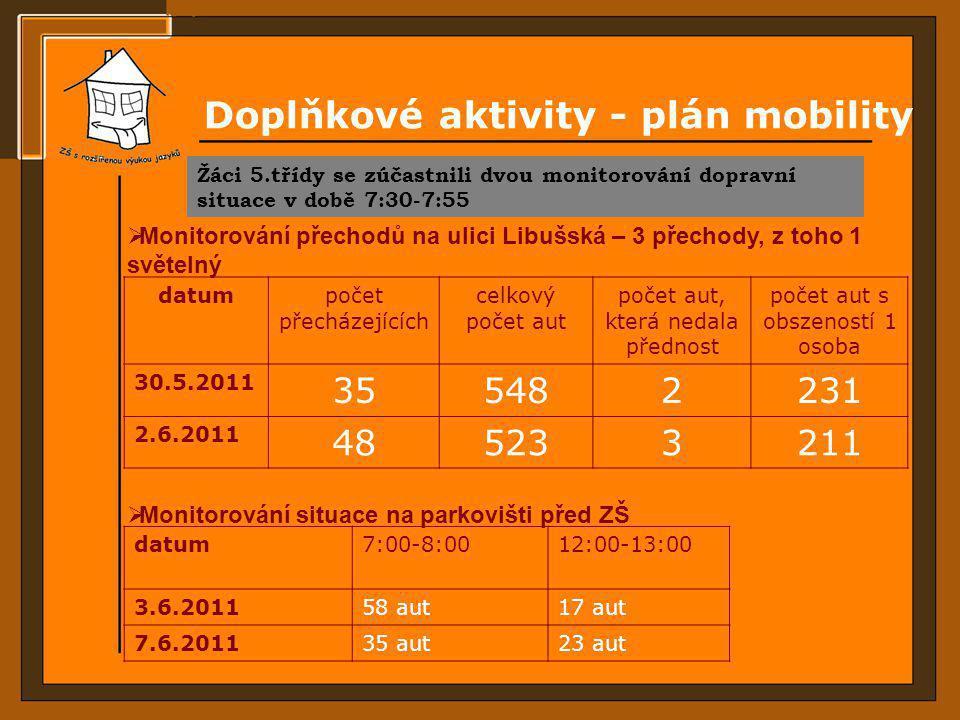 Doplňkové aktivity - plán mobility datumpočet přecházejících celkový počet aut počet aut, která nedala přednost počet aut s obszeností 1 osoba 30.5.20