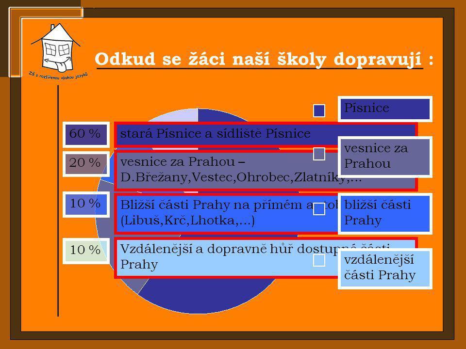 Odkud se žáci naší školy dopravují : 60 %stará Písnice a sídliště Písnice Písnice 20 % vesnice za Prahou – D.Břežany,Vestec,Ohrobec,Zlatníky,... vesni