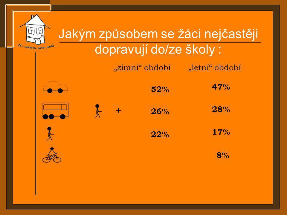 """Jakým způsobem se žáci nejčastěji dopravují do/ze školy : 52% 8% 26% 22% + """"zimní"""" období""""letní"""" období 47% 28% 17%"""