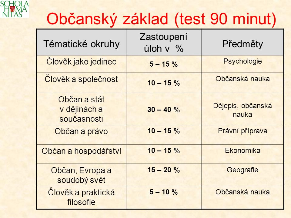 Občanský základ (test 90 minut) Tématické okruhy Zastoupení úloh v % Předměty Člověk jako jedinec 5 – 15 % Psychologie Člověk a společnost 10 – 15 % Občanská nauka Občan a stát v dějinách a současnosti 30 – 40 % Dějepis, občanská nauka Občan a právo 10 – 15 %Právní příprava Občan a hospodářství 10 – 15 %Ekonomika Občan, Evropa a soudobý svět 15 – 20 %Geografie Člověk a praktická filosofie 5 – 10 %Občanská nauka