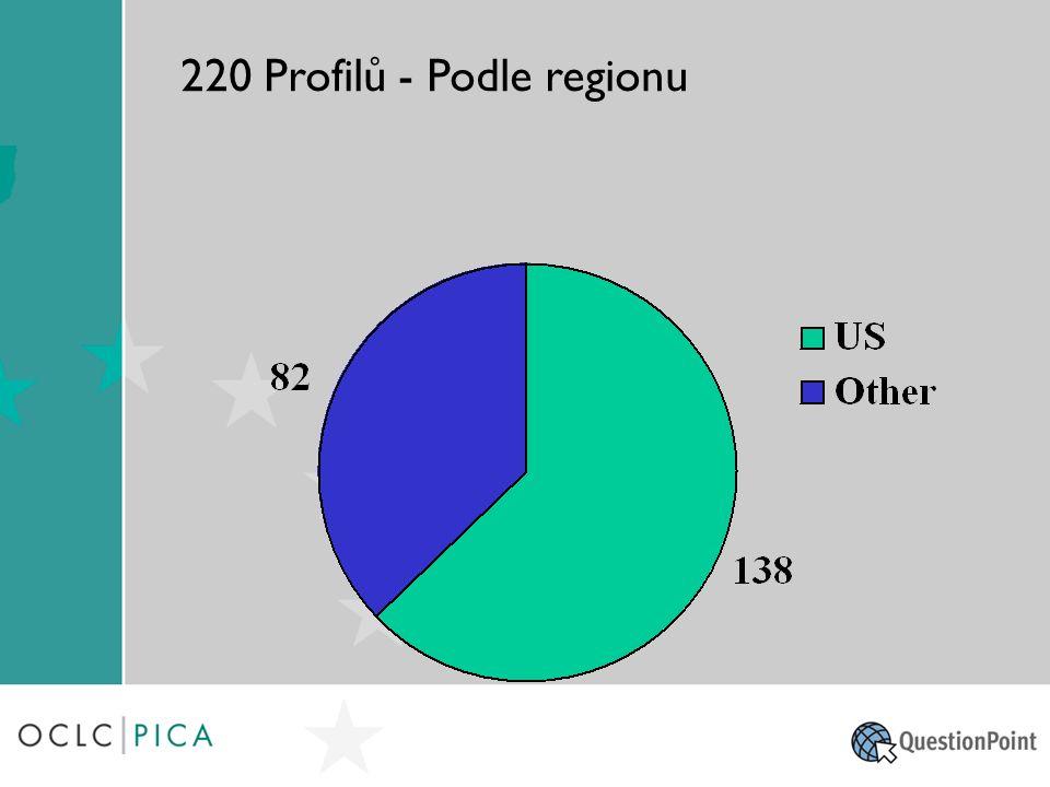 220 Profilů - Podle regionu