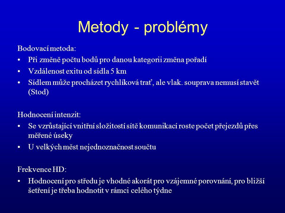 Metody - problémy Bodovací metoda: Při změně počtu bodů pro danou kategorii změna pořadí Vzdálenost exitu od sídla 5 km Sídlem může procházet rychlíko