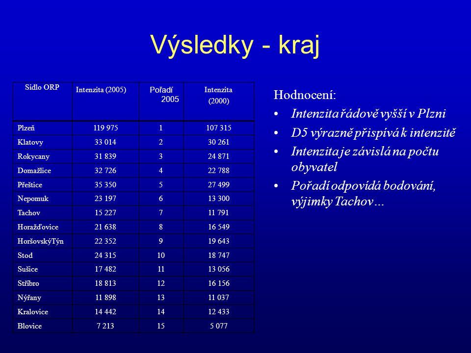 Výsledky - kraj Sídlo ORP Intenzita (2005) Pořadí 2005 Intenzita (2000) Plzeň119 975 1 107 315 Klatovy33 014 2 30 261 Rokycany31 839 3 24 871 Domažlic