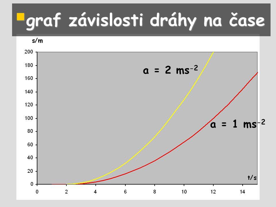  graf závislosti dráhy na čase a = 1 ms -2 a = 2 ms -2