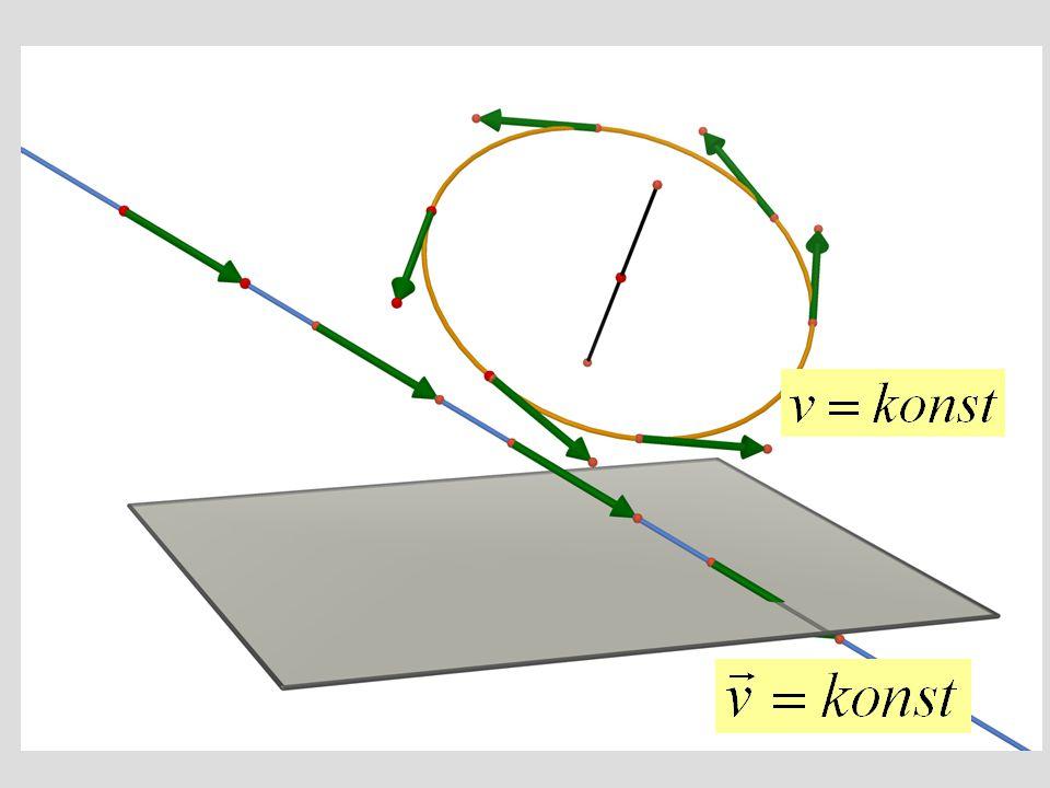  Vektor okamžité rychlosti složeného pohybu je součtem vektorů okamžitých rychlostí pohybů skládaných.