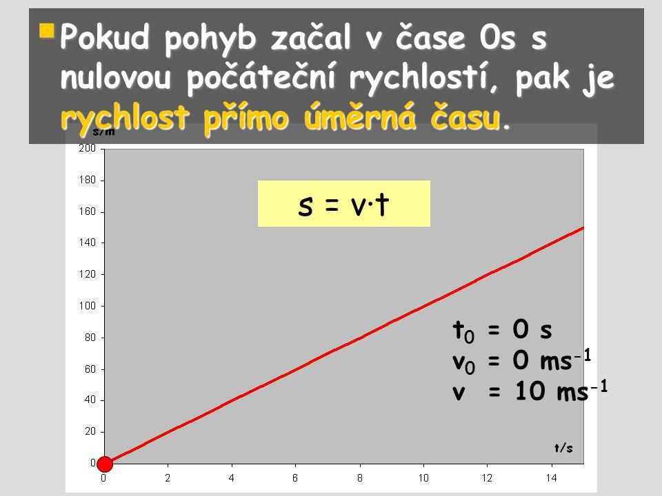  Pokud pohyb začal v čase 0s s nulovou počáteční rychlostí, pak je rychlost přímo úměrná času. t 0 = 0 s v 0 = 0 ms -1 v = 10 ms -1 s = v∙t