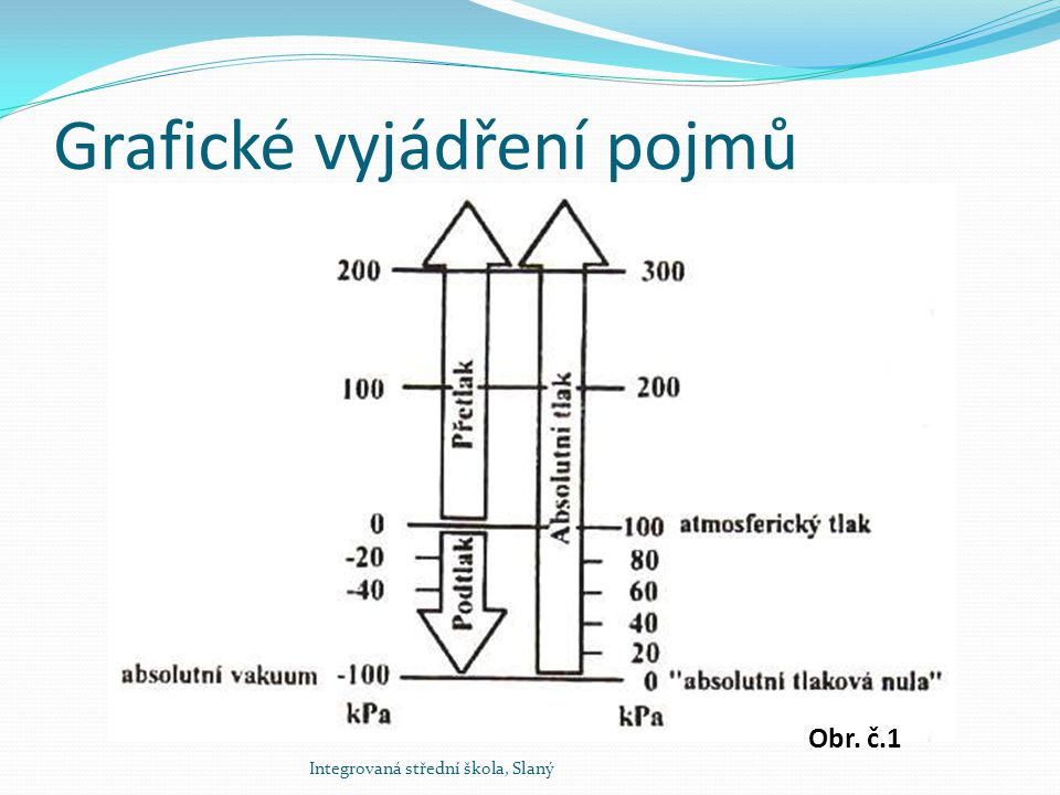 Hydrostatický tlak Hydrostatický tlak je tlak sloupce kapaliny závisící pouze na výšce sloupce kapaliny a její hustotě p H = ρ.