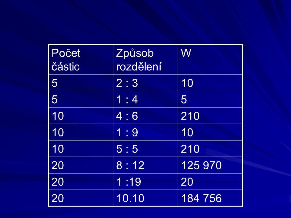 Počet částic Způsob rozdělení W 52 : 310 51 : 45 104 : 6210 101 : 910 5 : 5210 208 : 12125 970 201 :1920 10.10184 756