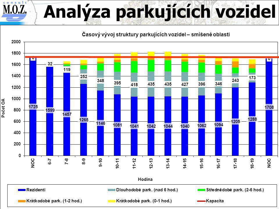 Analýza parkujících vozidel