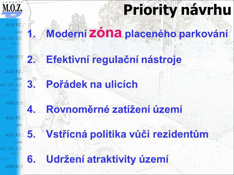 Priority návrhu 1.Moderní zóna placeného parkování 2.Efektivní regulační nástroje 3.Pořádek na ulicích 4.Rovnoměrné zatížení území 5.Vstřícná politika