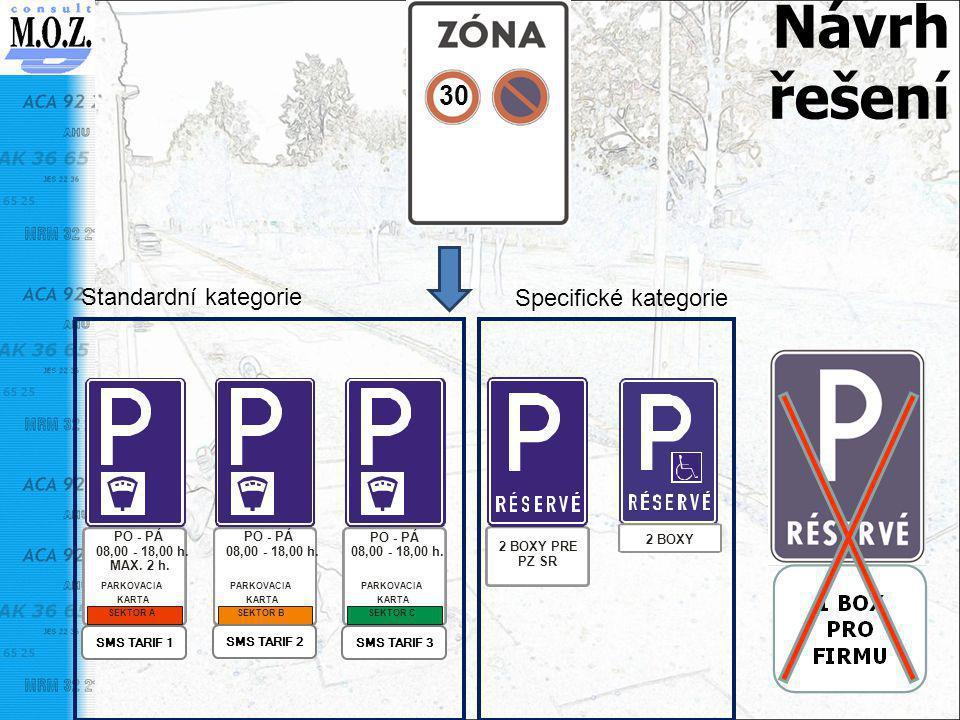 Návrh řešení 30 Standardní kategorie Specifické kategorie 2 BOXY PRE PZ SR 2 BOXY PARKOVACIA KARTA SEKTOR A PO - PÁ 08,00 - 18,00 h. MAX. 2 h. PARKOVA