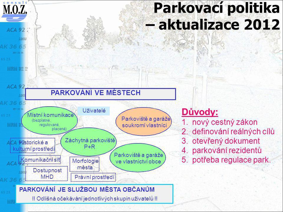 Parkovací politika – aktualizace 2012 PARKOVÁNÍ VE MĚSTECH PARKOVÁNÍ JE SLUŽBOU MĚSTA OBČANŮM !! Odlišná očekávání jednotlivých skupin uživatelů !! Mí