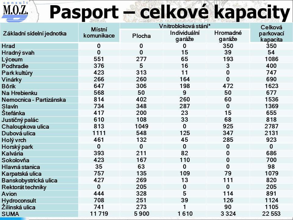 Pasport – celkové kapacity Základní sídelní jednotka Místní komunikace Vnitrobloková stání* Celková parkovací kapacita Plocha Individuální garáže Hrom