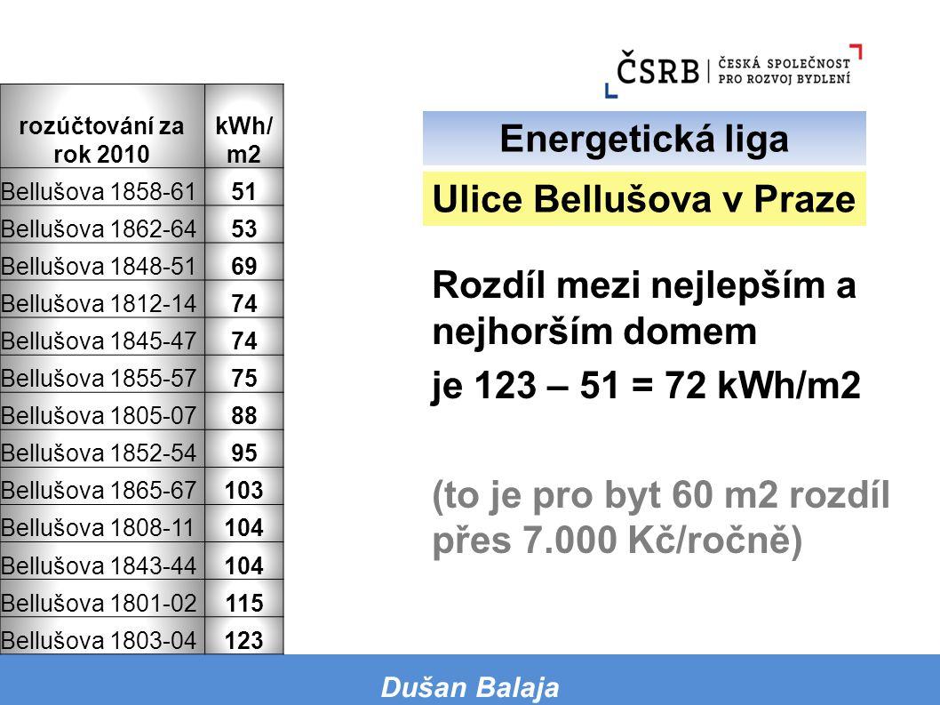 Rozdíl mezi nejlepším a nejhorším domem je 123 – 51 = 72 kWh/m2 (to je pro byt 60 m2 rozdíl přes 7.000 Kč/ročně) Dušan Balaja Ulice Bellušova v Praze